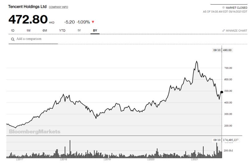 2021.09.14.FlowBank graphique Tencent