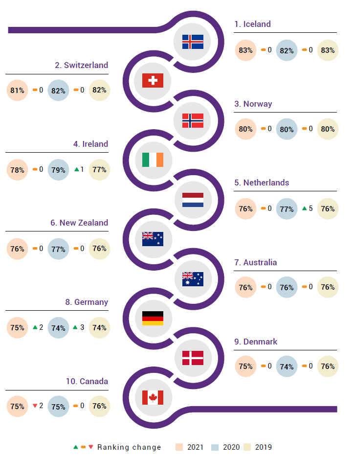 NATIXIS Global Retirement Index 2021 Top 10