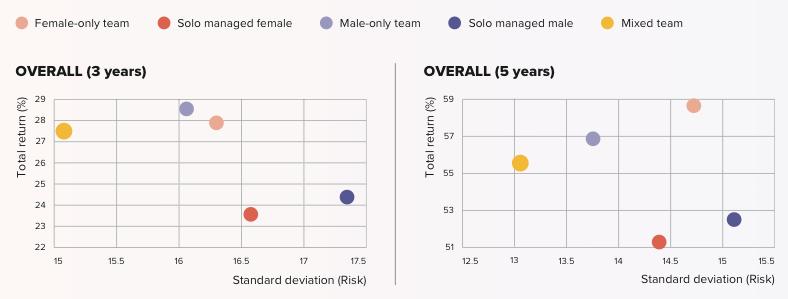2021.09.15.Ratio risk:return selon le type de gestionnaire
