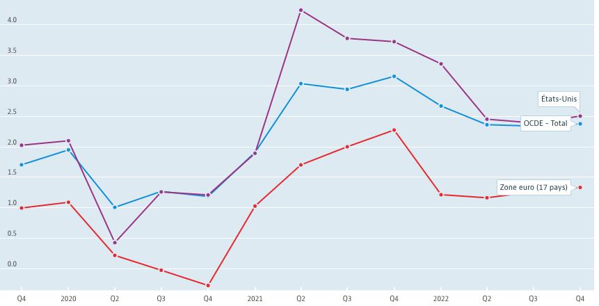 2021.09.17.Projection de croissance de l'OCDE