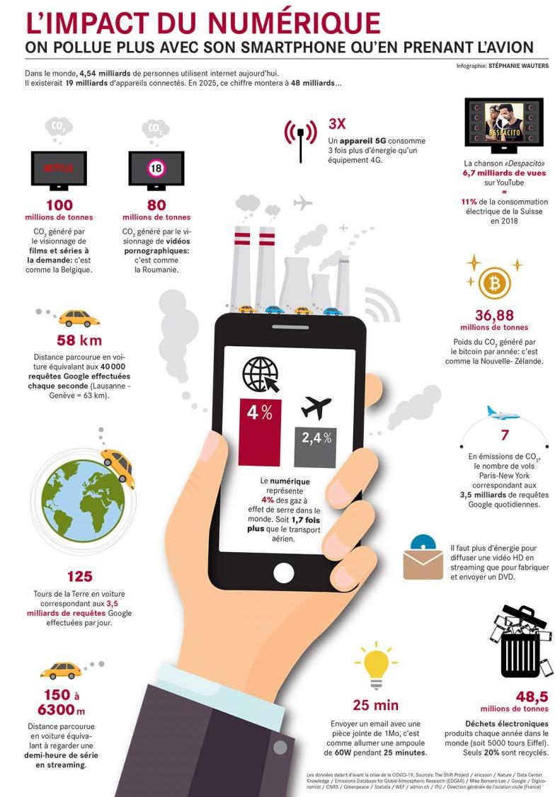 2021.09.21.Impact du numérique