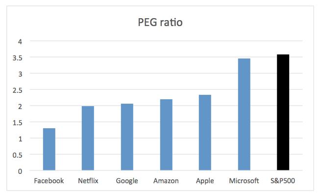 2021.09.24.FlowBank PEG ratio des FAANG et Microsoft