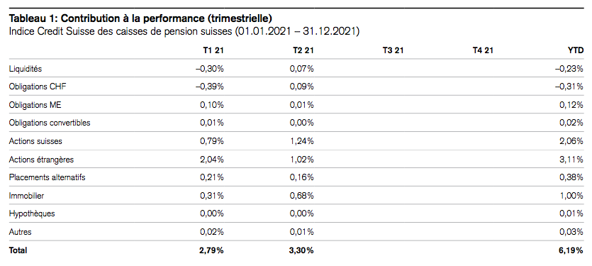 2021.09.30.Contributions à la performance