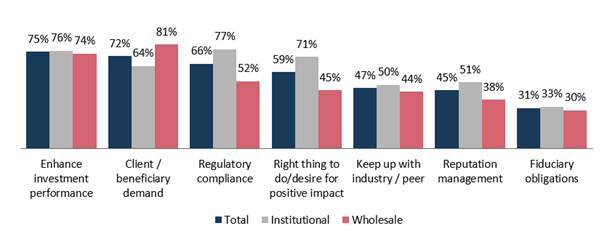 Graphique 1 : Pourquoi intégrer l'ESG (%) ?
