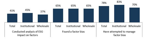 Graphique 2 : Avez-vous effectué une analyse de l'impact ESG sur les facteurs (%) ?