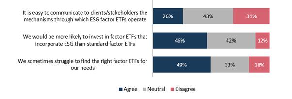 Graphique 3 : Opinion sur les ETF factoriels (%)