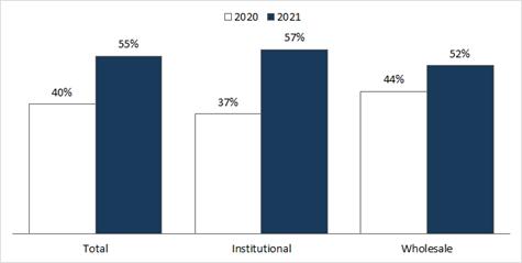 Graphique 4 : Utilisation de l'approche d'investissement factorielle dans un portefeuille obligataire (%)
