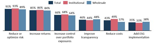 Graphique 5 : Objectifs d'investissement dans des stratégies factorielles (%)