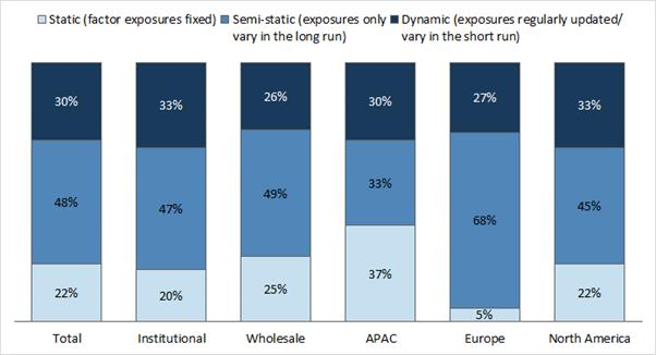 Graphique 6 : Approche multifactorielle statique vs dynamique (%)