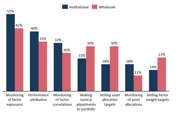 Graphique 7: Domaines dans lesquels vous souhaiteriez accéder à une plus grande palette d'outils factoriels auprès des gestionnaires d'actifs (%)