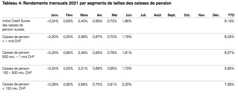 2021.09.30.rendements par taille de caisse de pension