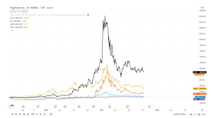 2021.10.06.FlowBank cours actions hydrogène