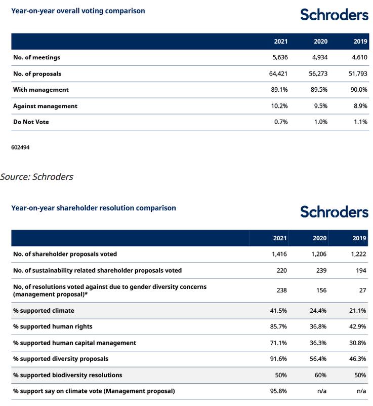 2021.10.07.Schroders résultats votes des actionnaires