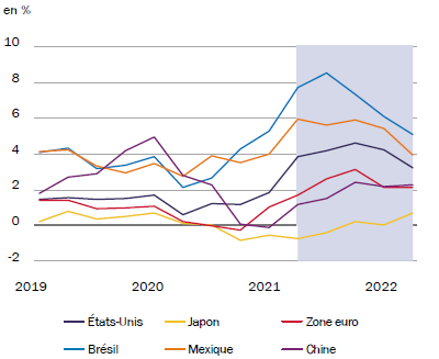 Monde - Taux d'inflation