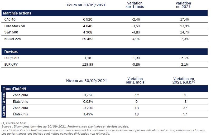 Performances des indices et niveaux des taux d'intérêt