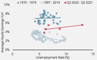 2021.10.12.Unigestion croissance des salaires US