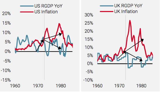 2021.10.12.Unigestion croissance et inflation