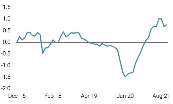 2021.10.12.Unigestion inflation mondiale