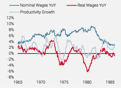 2021.10.12.Unigestion salaires américains vs productivité