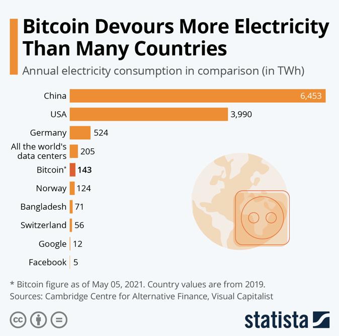 2021.10.13.FlowBank consommation d'électricité du Bitcoin