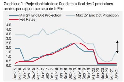Projection historique Dot